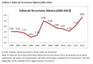 Grafica-1-post-Terrorismo